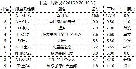 日剧一周收视(2016.9.26-10.3)