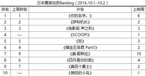 日本票房动员Ranking(2016.10.1-10.2)