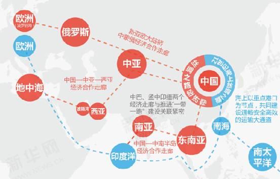 """""""一带一路""""实施3年来中国同30多个沿线国家签署了共建合作协议,吸引100多个国家和国际组织参与。(新华网制图)"""