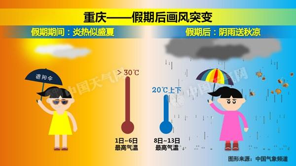 12日之前,北方大部地区气温比常年同期偏低,内蒙古东部、东北地区气温偏低3~6℃。之后,北方地区气温呈明显上升趋势,至下旬初,大部地区气温接近常年同期或略偏高。