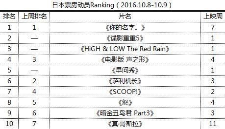 日本票房动员Ranking(2016.10.8-10.9)