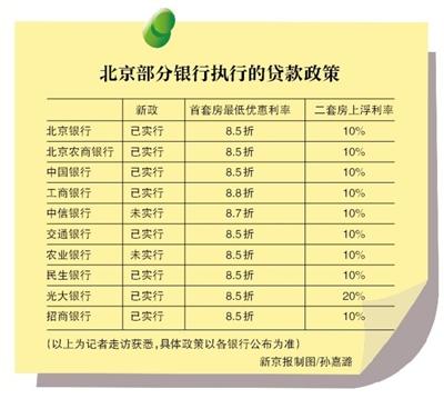 """调查:北京部分银行已执行""""9-30""""楼市新政"""