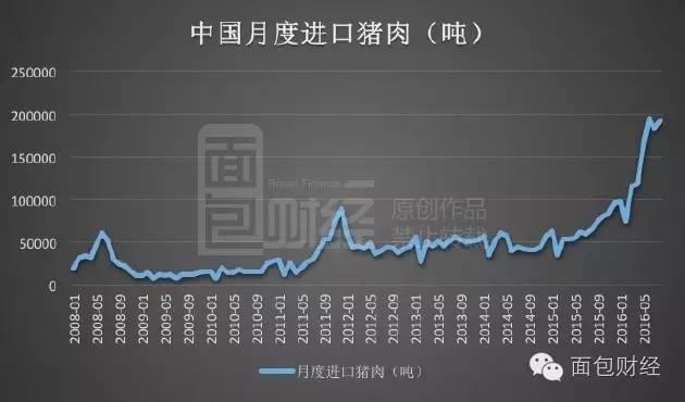 海关统计数据显示:2016年前8个月,中国猪肉进口已经达到113万吨,远超去年全年进口量;相当于2014年进口量的两倍多。