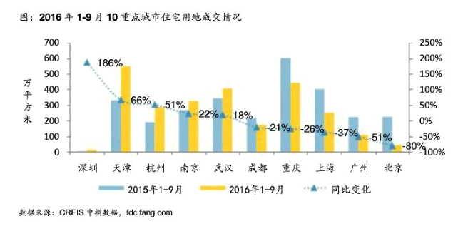 来源:中国指数研究院