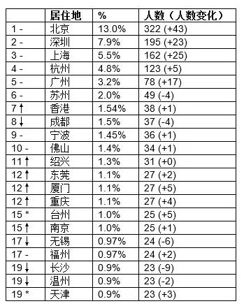 -对比去年排名不变;对比去年排名上升; 对比去年排名下降;*对比去年新进入前20名