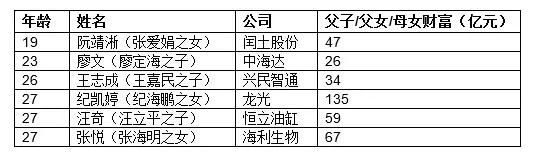 来源:《2016碧桂园森林城市?胡润百富榜》