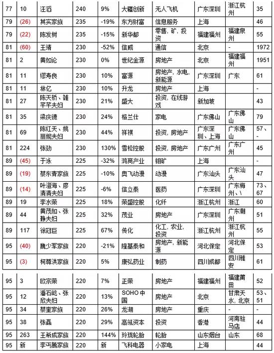 2016胡润百富榜发布 王健林第三次问鼎榜首
