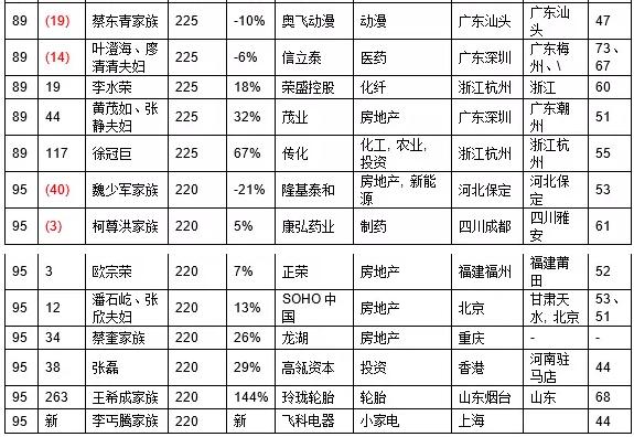 2016胡润百富榜:王健林三度成首富,姚振华挺进第四