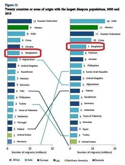 孟加拉国人口_孟加拉国人口控制