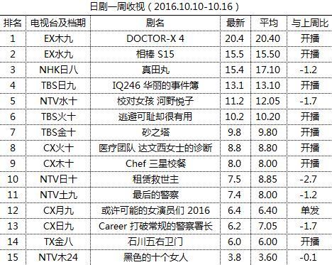 日剧一周收视(2016.10.10-10.16)