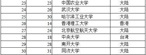 2016两岸四地大学排名出炉:清华蝉联第一,北大升至榜眼