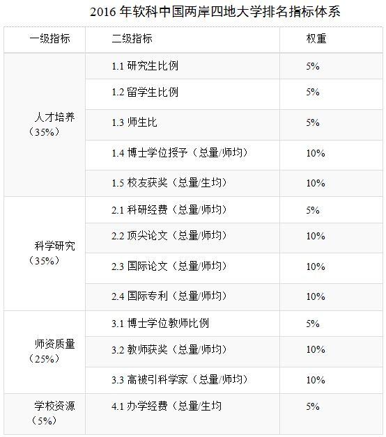 2016年软科中国两岸四地大学排名指标体系