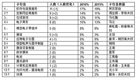 来源:《2016胡润IT富豪榜》