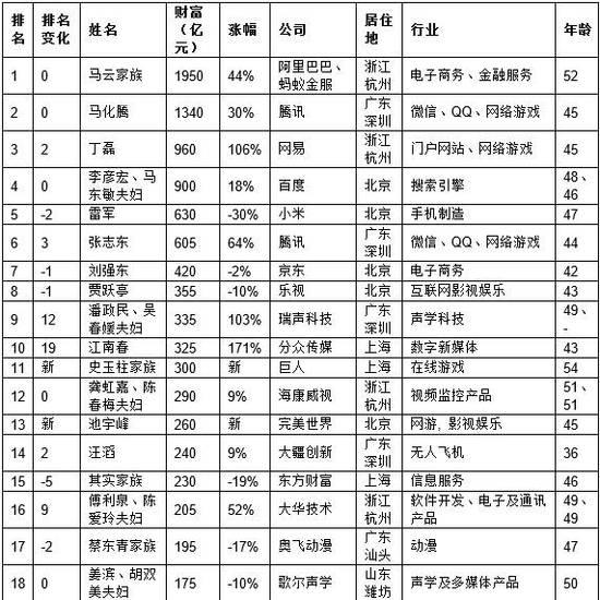 2016胡润IT富豪榜出炉:丁磊财富翻一倍跃居前三