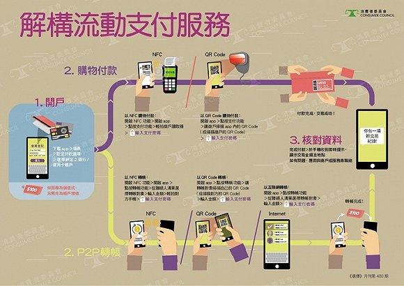 香港消协认为,不同产品均有收集用户个人资料的行为,受香港《个人隐私条例》保障,规定个人资料保留的时间不适超过达到原来目的的实际所需。