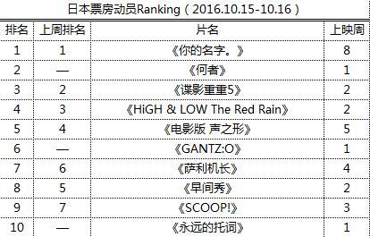 日本票房动员Ranking(2016.10.15-10.16)