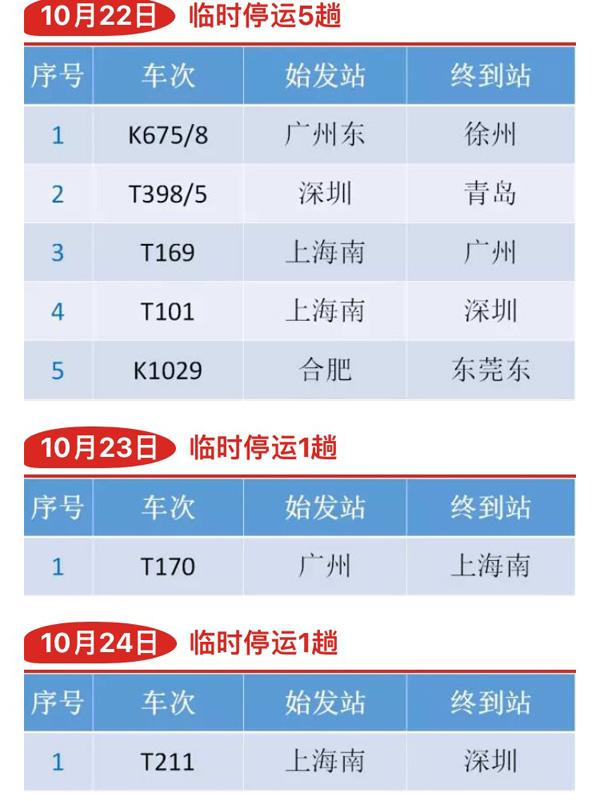 """台风""""海马""""预计21日登陆广东,上海铁路局停运28趟列车"""