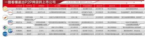 最严网贷新规落地两月 7家上市公司退出P2P