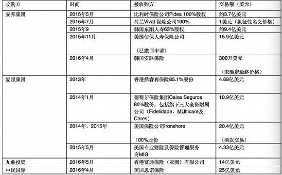 中国企业收购海外保险公司统计