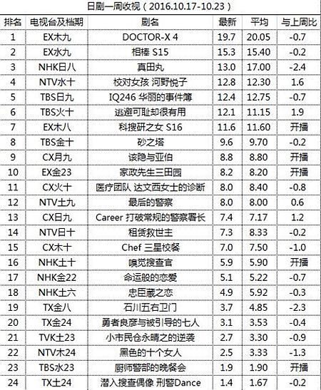 日剧一周收视(2016.10.17-10.23)