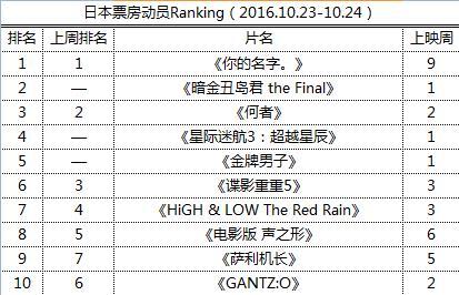 日本票房动员Ranking(2016.10.23-10.24)