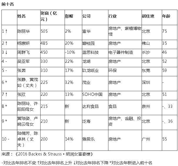 2016胡润女富豪榜:陈丽华505亿元首次成中国女首富