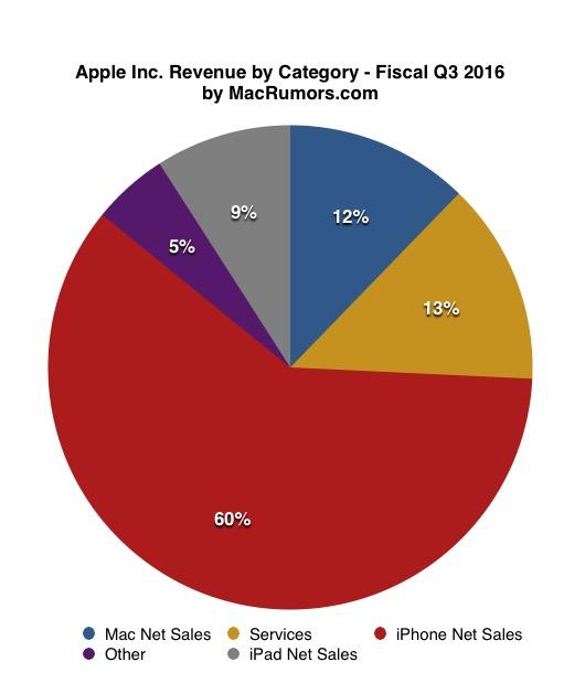 苹果Q4财报发布 十五年来首次全年营收下滑