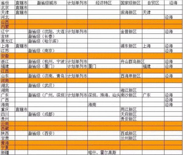 注:表中天津为沿海地区