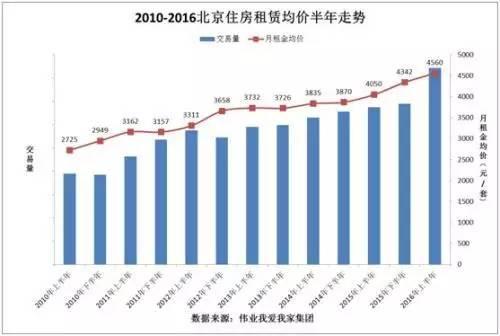 在北京怎样租房最便宜?以下是热门区域租房指南