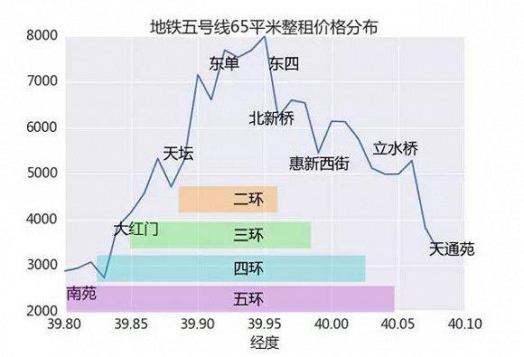 请仔细看曲线的下降点,这些都是北京环路的绿隔,没什么商业,整体租金都会偏低,但非常不建议租这些地方,在北京的人都知道过天桥有多麻烦。