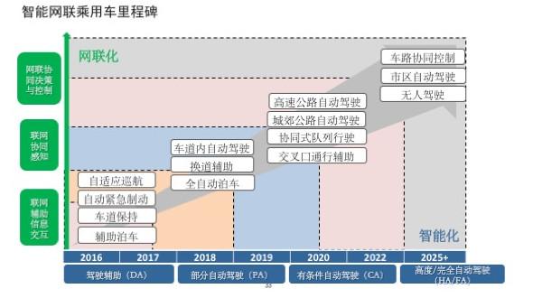 中国发布无人驾驶技术路线图 力求自动驾驶汽车2021年上市