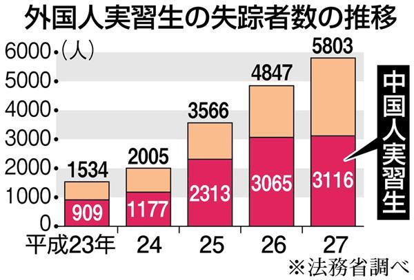 """【环球网报道 记者 余鹏飞】  据日本媒体报道,自2011年起,有超过1万多名中国人在日打工期间突然去向不明。日本警方担心,这些""""非法滞留""""的中国人可能对日本社会治安管理带来巨大压力。"""