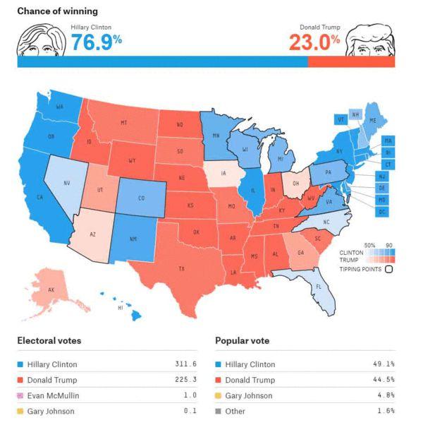 Fivethirtyeight.com选举人团地图最新预测