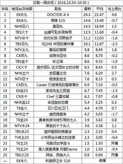 日剧一周收视(2016.10.24-10.30)