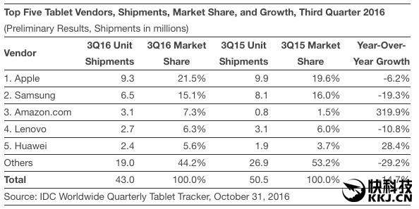 被Surface压的喘不过来气:iPad Pro销量不理想