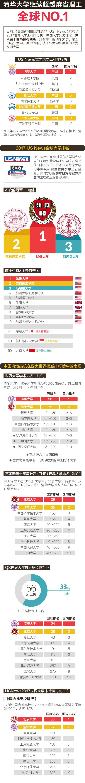 世界大学工科排名:清华超麻省理工居全球第一