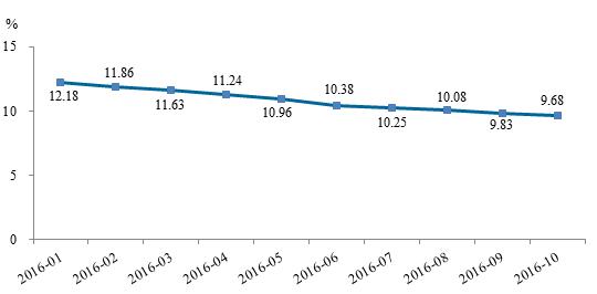 P2P网贷累计成交接近3万亿元 不合规平台持续退出