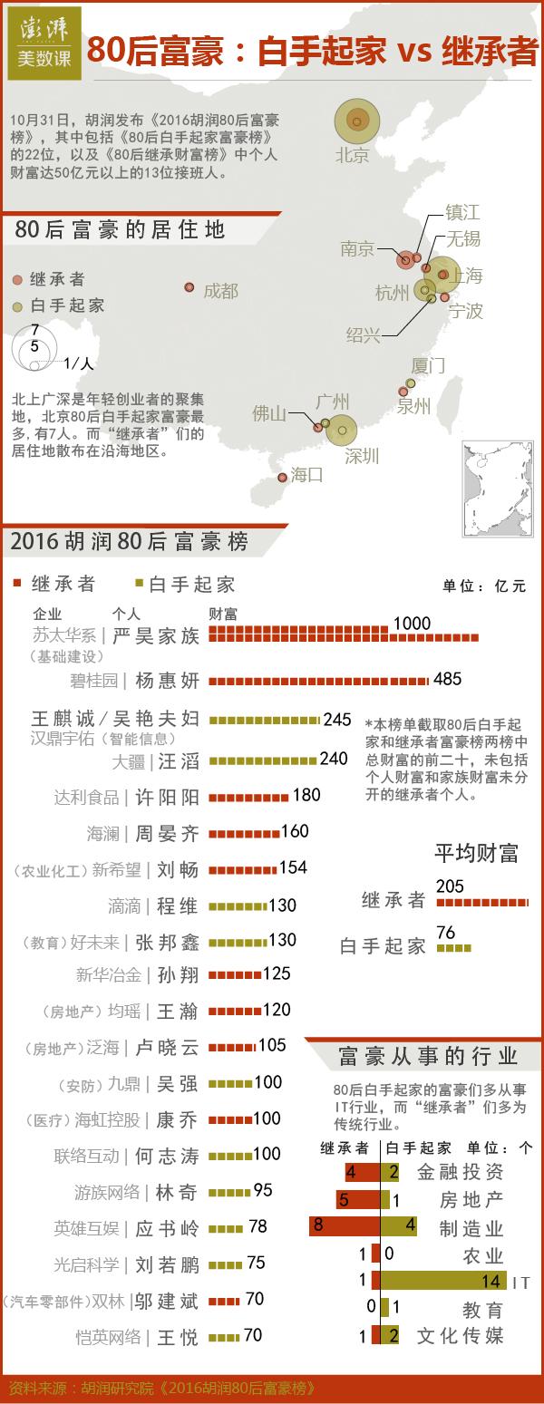 """图解胡润80后富豪榜:白手起家vs""""继承者"""""""