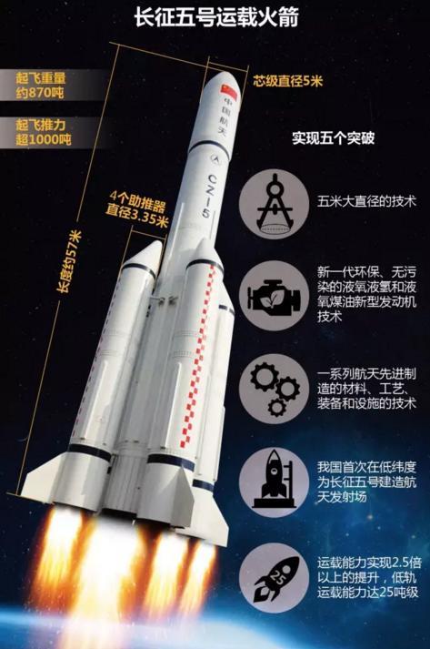长征五号火箭,海南文昌卫星发射基地,神舟11号 ...