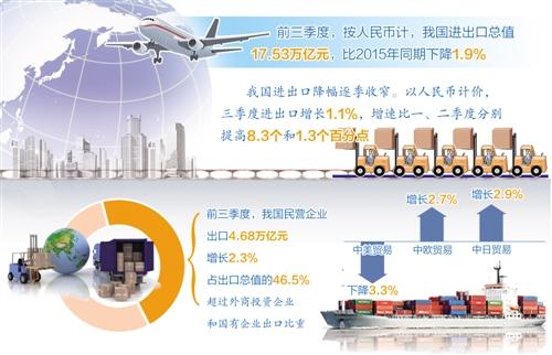 [经济信心]外贸形势报告发布:三因素促出口回稳向好