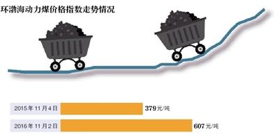 """煤价俩月涨100元 发改委连续""""降温"""""""