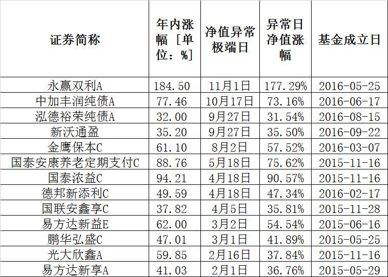 基金冠军貌似出现了:年内最大涨幅!一夜暴涨177.29%