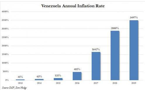 """委内瑞拉需要在周三(11月3日)支付给债权人12亿美元,才能免于债务违约。实际上委内瑞拉在上月""""请求""""债权人,通过""""债券互换协议""""刚刚躲过一次债务违约。"""