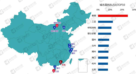 中国主要城市高档车占比TOP10