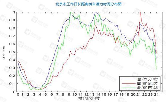 随着互联网约车服务的持续发展,拼车出行的需求也愈发受到关注。高德地图联合清华-戴姆勒可持续交通研究中心,分析北京超809万次出行数据显示,大量出行需求出现重合,存在拼车潜力。以北京市6.6万辆出租车为例,如能够充分满足拼车需求,每年出租车行驶总里程可减少约1.11亿公里。