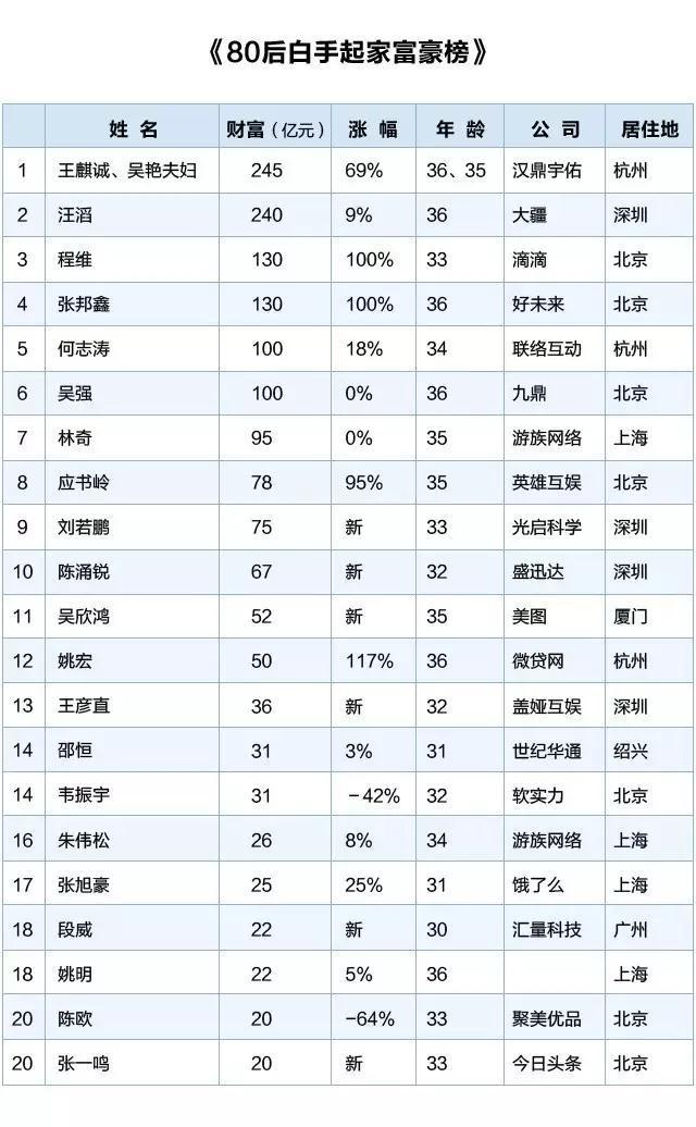 数据来源:胡润研究院 图表来源:浙商网
