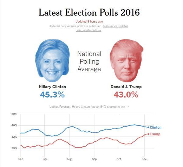 最新民调显示希拉里与特朗普的支持率分别为45.3%和43%。
