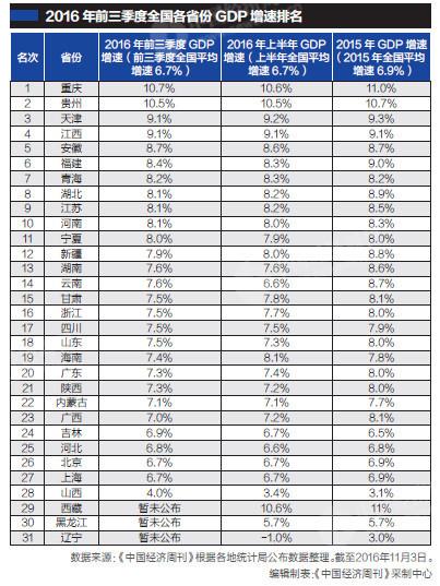 上半年gdp_21省市上半年GDP增速出炉 重庆连续十个季度夺冠 表