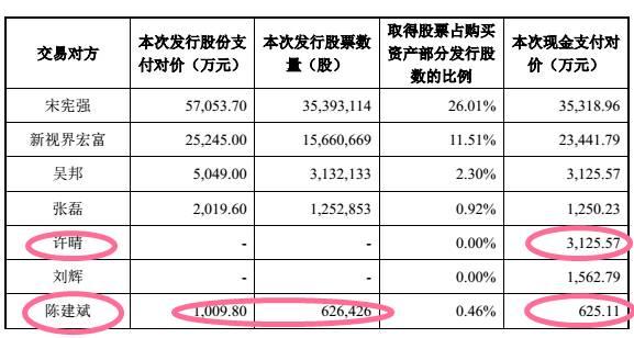 """许晴陈建斌演""""造富神话"""" 估值16亿公司曾藏身济南名士豪庭"""