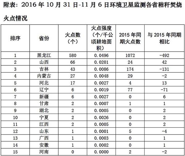"""磅礴美色诱惑 (www.thepaper.cn)曾报导过,11月6日,环保部集会上直指,黑龙江省有些地区夏季燃煤采和暖秸秆燃烧排放是招致地区性大规模重净化的""""首恶""""。"""
